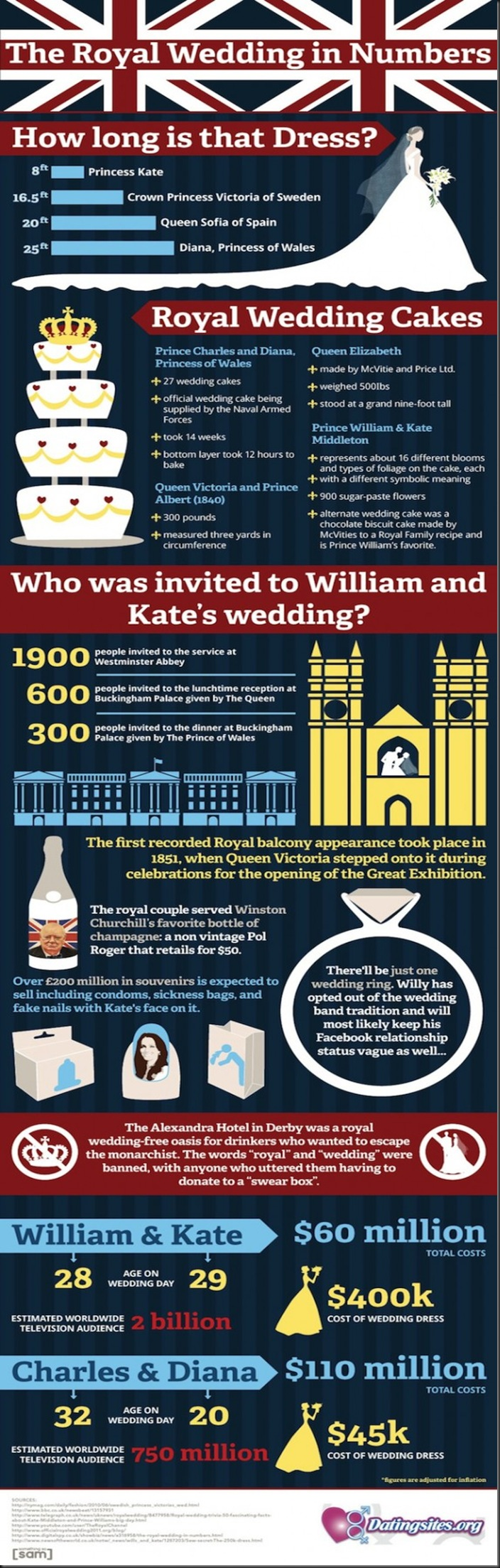 royal-wedding-infographic-570x2129